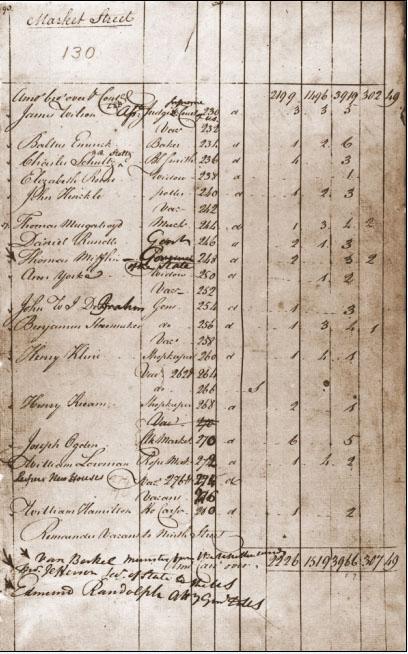 census records in 1790